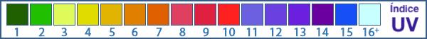 Escala do indice UV Extreme UV