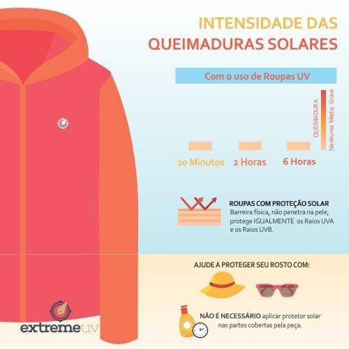 Intensidade das queimaduras solares com o uso de roupas UV